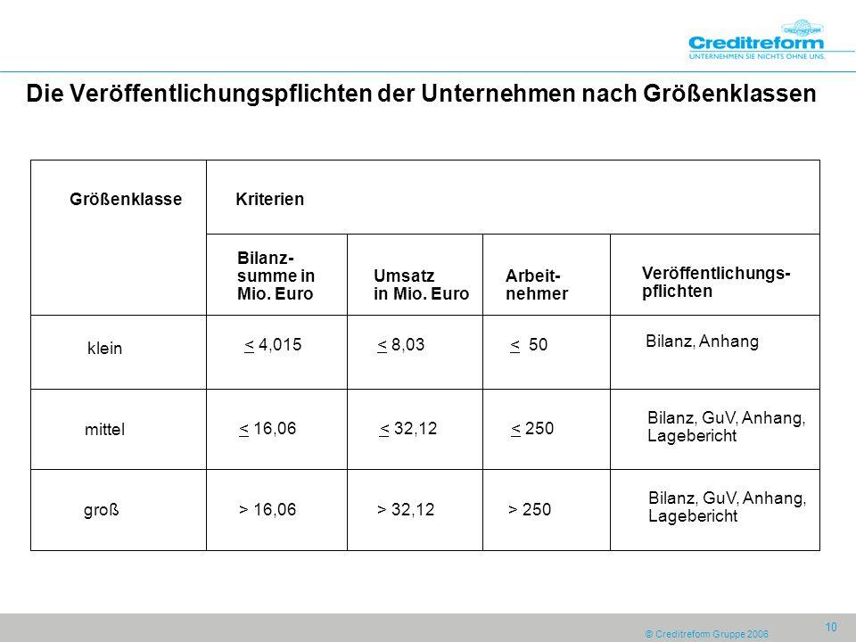© Creditreform Gruppe 2006 10 Die Veröffentlichungspflichten der Unternehmen nach Größenklassen Bilanz- summe in Mio. Euro Umsatz in Mio. Euro klein <