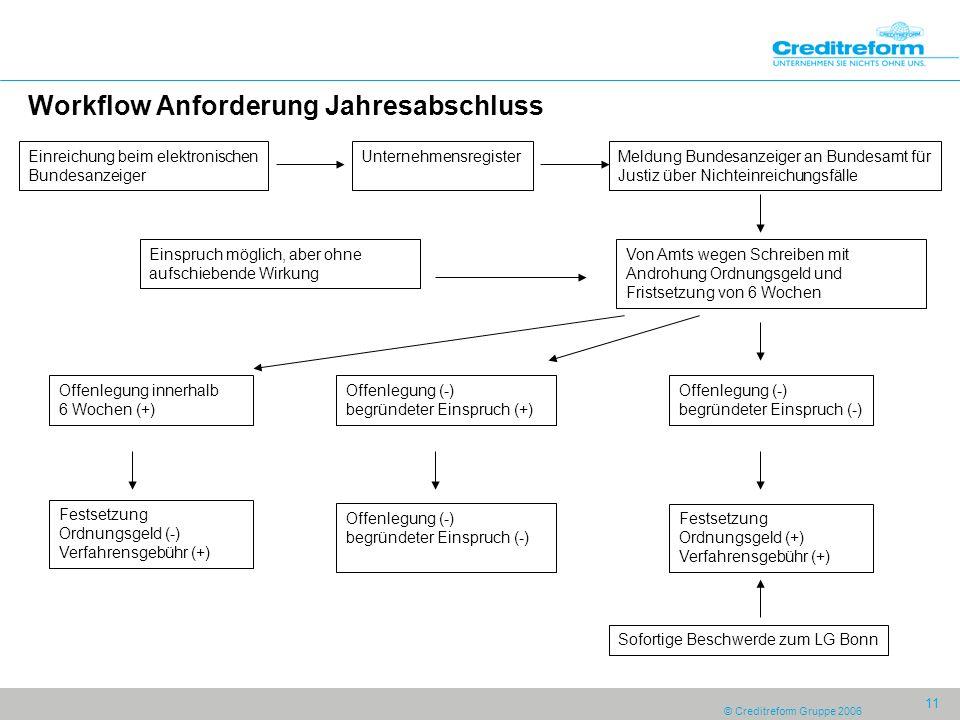 © Creditreform Gruppe 2006 11 Workflow Anforderung Jahresabschluss Einreichung beim elektronischen Bundesanzeiger UnternehmensregisterMeldung Bundesan