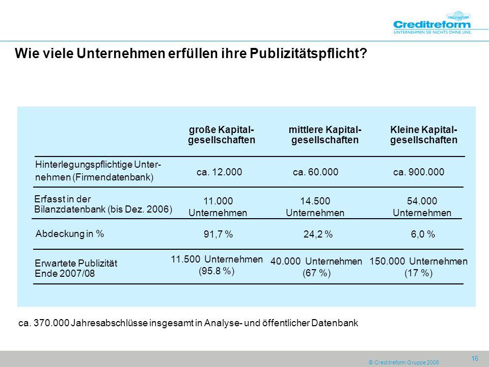 © Creditreform Gruppe 2006 16 Wie viele Unternehmen erfüllen ihre Publizitätspflicht? große Kapital- gesellschaften mittlere Kapital- gesellschaften K
