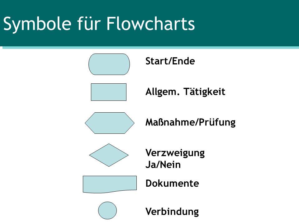 Symbole für Flowcharts Start/Ende Allgem. Tätigkeit Maßnahme/Prüfung Verzweigung Ja/Nein Dokumente Verbindung