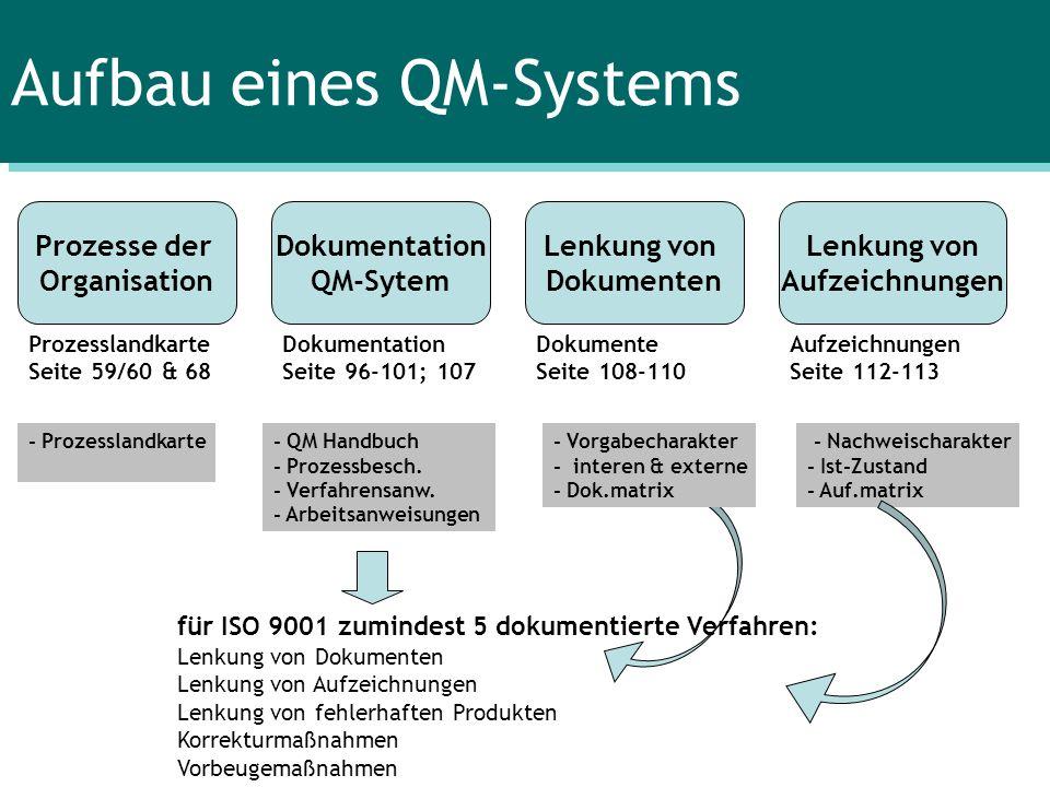 Aufbau eines QM-Systems Prozesse der Organisation Dokumentation QM-Sytem Lenkung von Dokumenten Lenkung von Aufzeichnungen Prozesslandkarte Seite 59/6