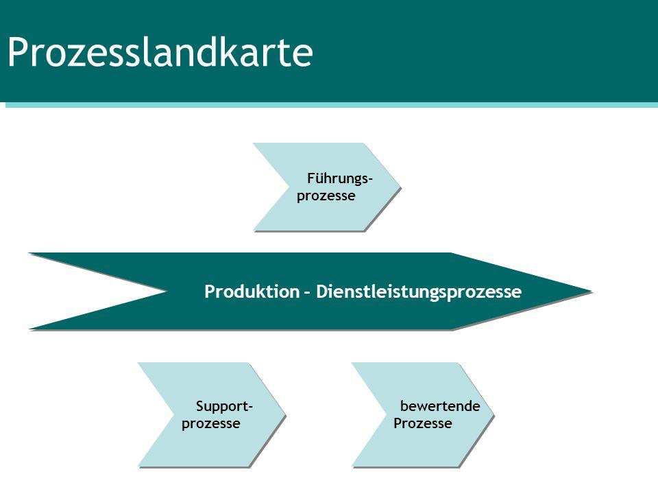 Prozesslandkarte Produktion - Dienstleistungsprozesse Support- prozesse Support- prozesse bewertende Prozesse bewertende Prozesse Führungs- prozesse F