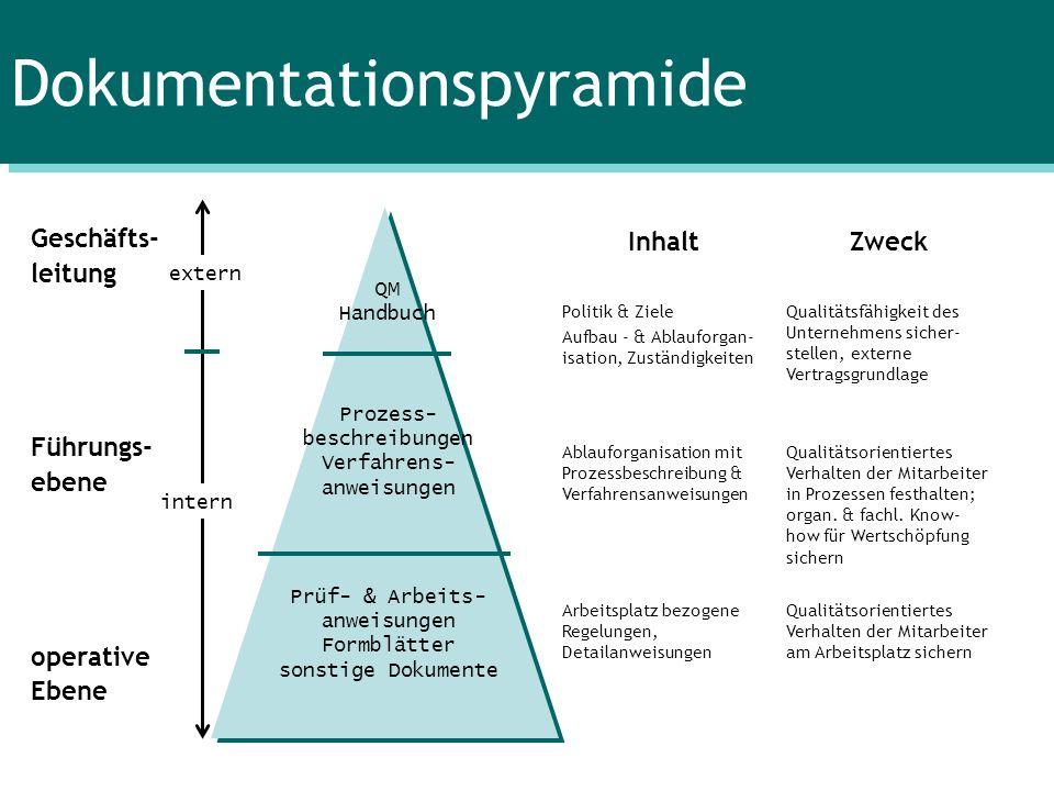 Dokumentationspyramide Geschäfts- leitung Führungs- ebene operative Ebene InhaltZweck Politik & Ziele Aufbau - & Ablauforgan- isation, Zuständigkeiten