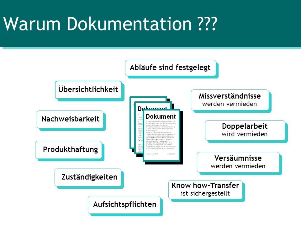 Lenkung von Dokumenten und Aufzeichnungen Erstellen und Ablegen durch Verantwortlichen laut Dokumentationsvorgaben (Kennzeichnen) Verteilen Aktualisieren – Außer Kraft setzen Archivieren