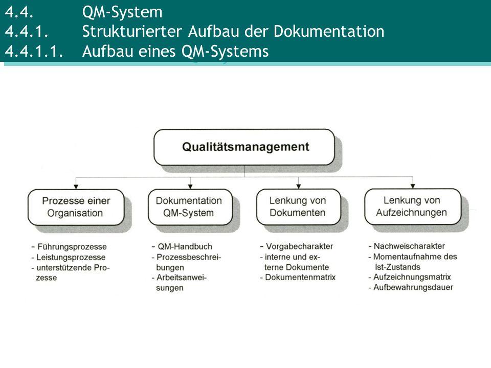 4.4.QM-System 4.4.1.Strukturierter Aufbau der Dokumentation 4.4.1.1.Aufbau eines QM-Systems