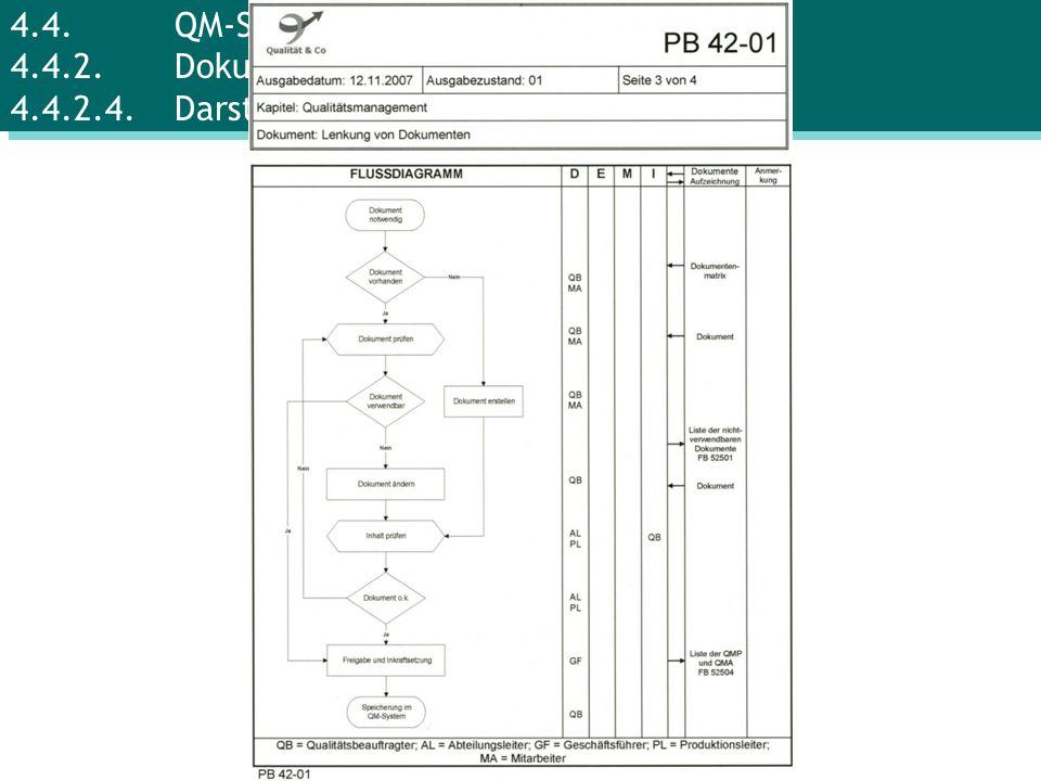 4.4.QM-System 4.4.2.Dokumente 4.4.2.4.Darstellung der Abläufe