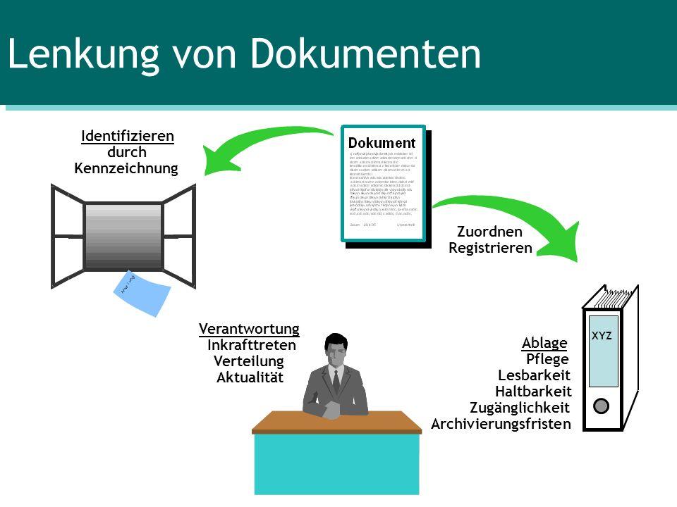 Zuordnen Registrieren XYZ Identifizieren durch Kennzeichnung Ablage Pflege Lesbarkeit Haltbarkeit Zugänglichkeit Archivierungsfristen Verantwortung In