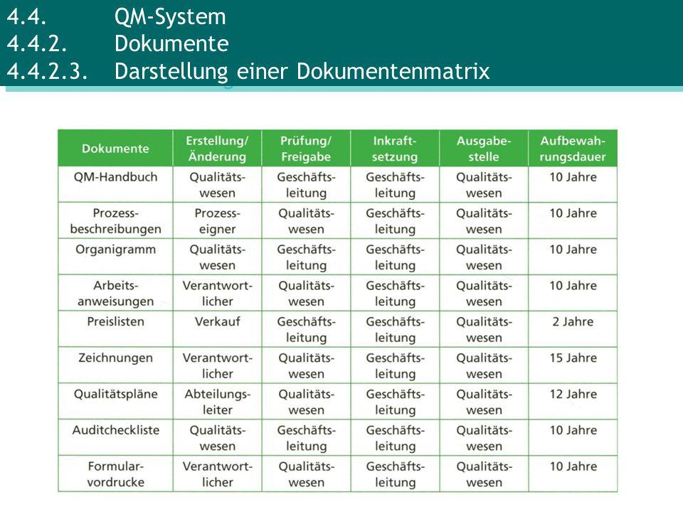 4.4.QM-System 4.4.2.Dokumente 4.4.2.3.Darstellung einer Dokumentenmatrix