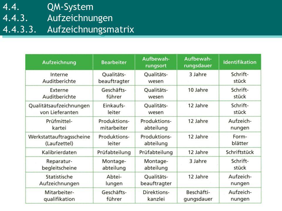 4.4.QM-System 4.4.3.Aufzeichnungen 4.4.3.3.Aufzeichnungsmatrix