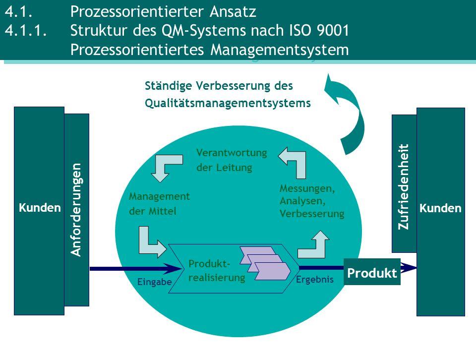 Produkt- realisierung Management der Mittel Messungen, Analysen, Verbesserung Ständige Verbesserung des Qualitätsmanagementsystems Kunden Ergebnis Ein