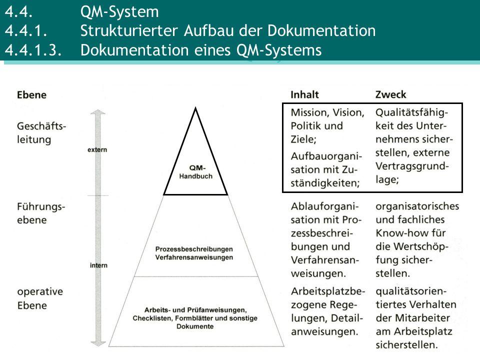 Erste Dokumentationsebene (QM-Handbuch) Mission, Vision, QM-Politik, Verantwortlich- keiten, Aufbau- und Ablauforganisationen, Wechselwirkungen der Prozesse Vorteile: - Dokumentierte Zuständigkeiten - Verbesserungsmöglichkeiten erkennen - Management-Know-how wird personenunabhängig - Hilfe für Mitarbeiter bei Unklarheiten