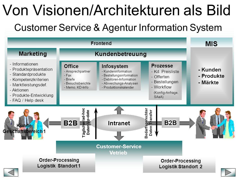 Von Visionen/Architekturen als Bild Customer-Service Vetrieb Order-Processing Logistik Standort 1 Order-Processing Logistik Standort 2 Kunde Geschafts
