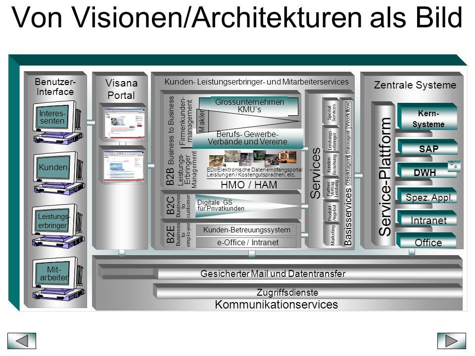 Von Visionen/Architekturen als Bild sche Zentrale Systeme Service-Plattform SAP Spez. Appl. Kern- Systeme Intranet DWH D P Kommunikationservices Zugri
