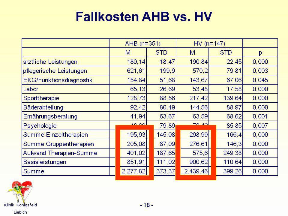 Klinik Königsfeld Liebich - 18 - Klinik Königsfeld Liebich - 18 - Fallkosten AHB vs. HV