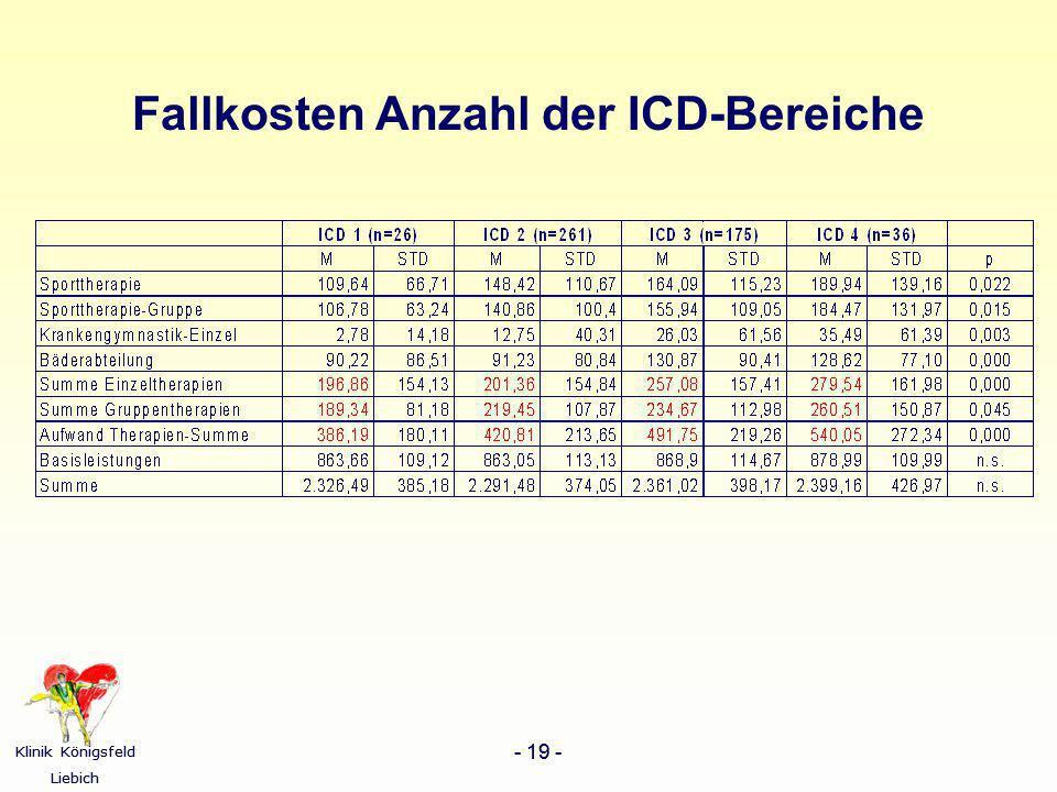 Klinik Königsfeld Liebich - 19 - Klinik Königsfeld Liebich - 19 - Fallkosten Anzahl der ICD-Bereiche
