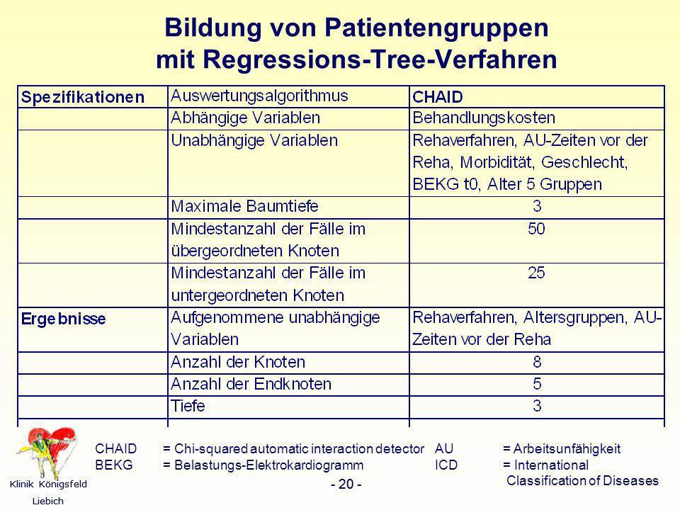 Klinik Königsfeld Liebich - 20 - Klinik Königsfeld Liebich - 20 - Bildung von Patientengruppen mit Regressions-Tree-Verfahren CHAID= Chi-squared autom