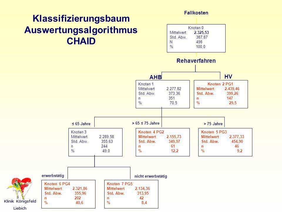 Klinik Königsfeld Liebich - 21 - Klinik Königsfeld Liebich - 21 - Fallkosten Knoten 0 Mittelwert 2.325,53 Std. Abw. 387,87 N 498 % 100,0 Rehaverfahren