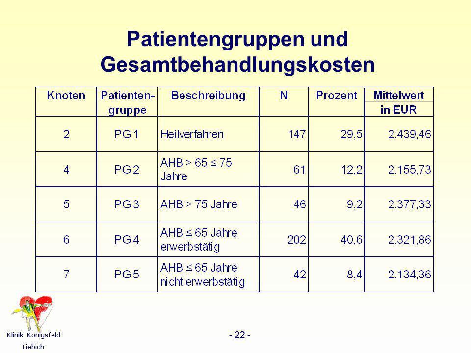Klinik Königsfeld Liebich - 22 - Klinik Königsfeld Liebich - 22 - Patientengruppen und Gesamtbehandlungskosten