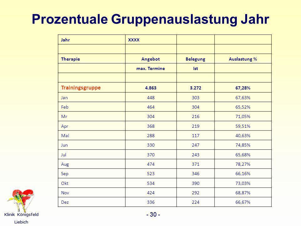 Klinik Königsfeld Liebich - 30 - Klinik Königsfeld Liebich - 30 - Prozentuale Gruppenauslastung Jahr JahrXXXX TherapieAngebotBelegungAuslastung % max.