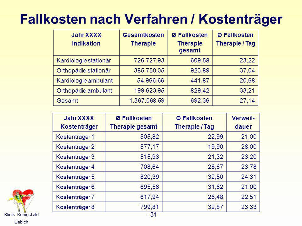 Klinik Königsfeld Liebich - 31 - Klinik Königsfeld Liebich - 31 - Fallkosten nach Verfahren / Kostenträger Jahr XXXX Indikation Gesamtkosten Therapie