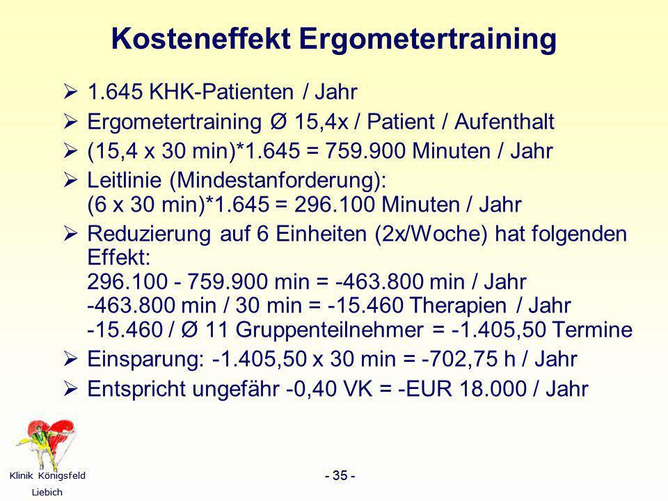 Klinik Königsfeld Liebich - 35 - Klinik Königsfeld Liebich - 35 - Kosteneffekt Ergometertraining 1.645 KHK-Patienten / Jahr Ergometertraining Ø 15,4x