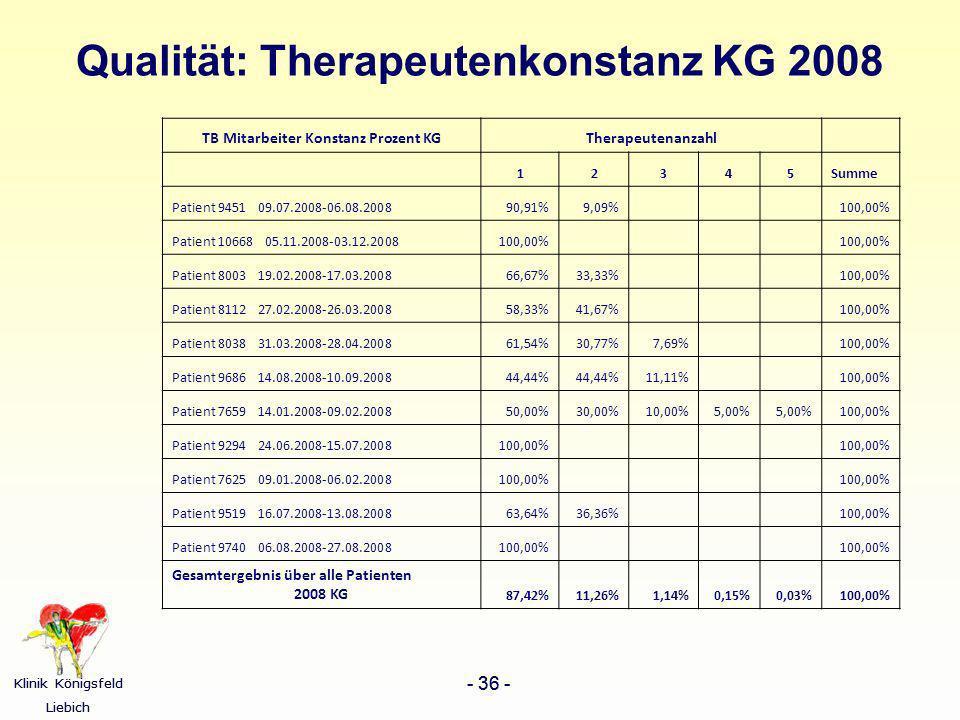 Klinik Königsfeld Liebich - 36 - Klinik Königsfeld Liebich - 36 - Qualität: Therapeutenkonstanz KG 2008 TB Mitarbeiter Konstanz Prozent KGTherapeutena