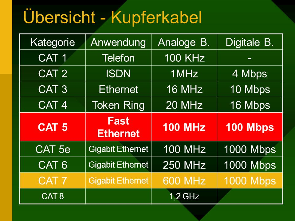 Übersicht - Kupferkabel KategorieAnwendungAnaloge B.Digitale B. CAT 1Telefon100 KHz- CAT 2ISDN1MHz4 Mbps CAT 3Ethernet16 MHz10 Mbps CAT 4Token Ring20