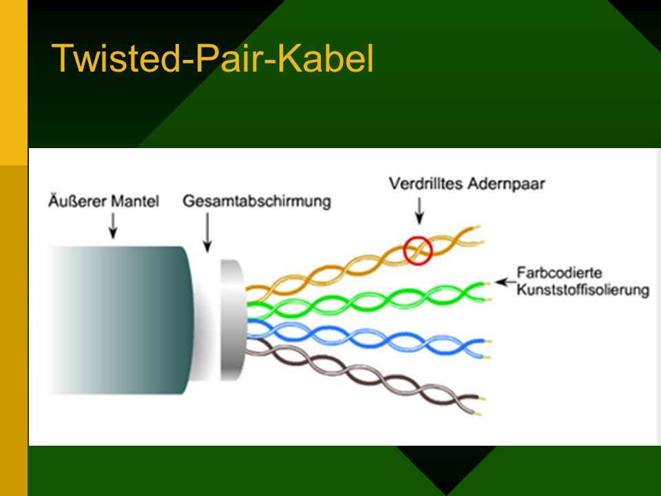 Twisted-Pair-Kabel