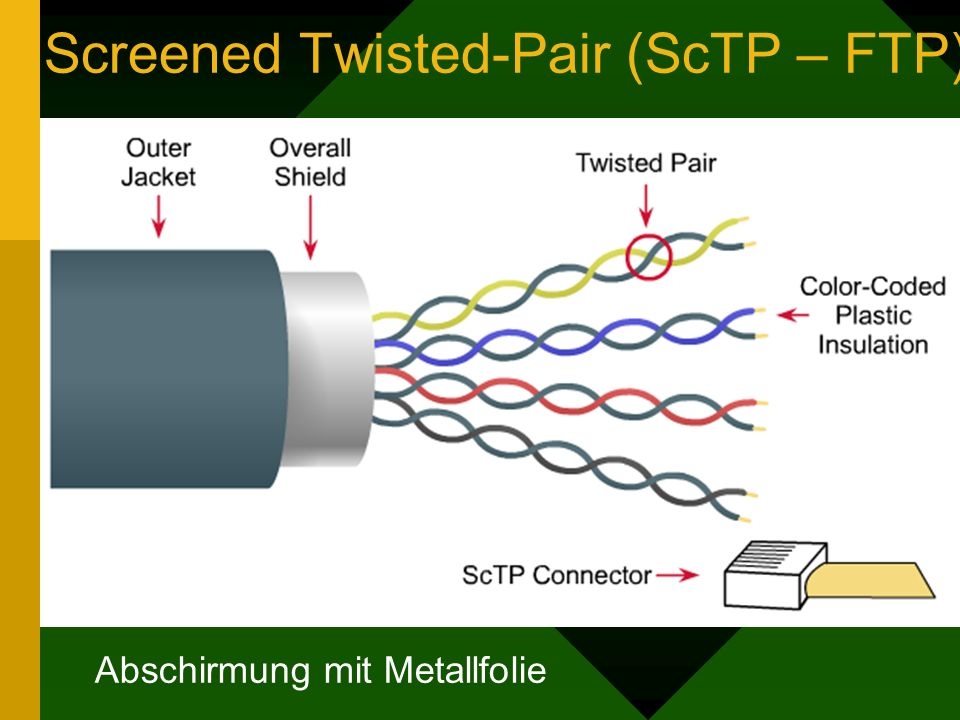 Screened Twisted-Pair (ScTP – FTP) Abschirmung mit Metallfolie