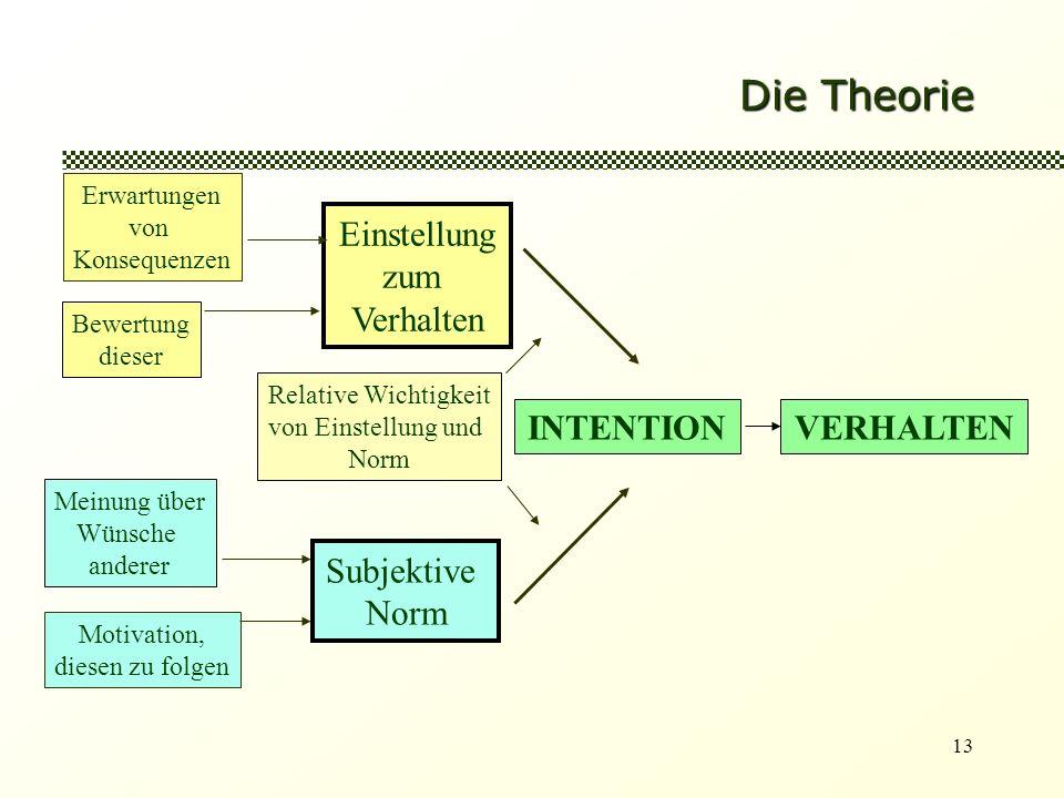 13 Die Theorie VERHALTENINTENTION Einstellung zum Verhalten Relative Wichtigkeit von Einstellung und Norm Subjektive Norm Meinung über Wünsche anderer Motivation, diesen zu folgen Erwartungen von Konsequenzen Bewertung dieser