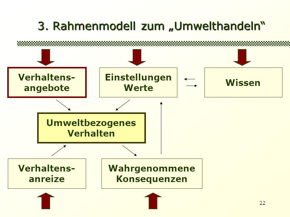 22 3. Rahmenmodell zum Umwelthandeln Verhaltens- angebote Einstellungen Werte Umweltbezogenes Verhalten Wissen Verhaltens- anreize Wahrgenommene Konse