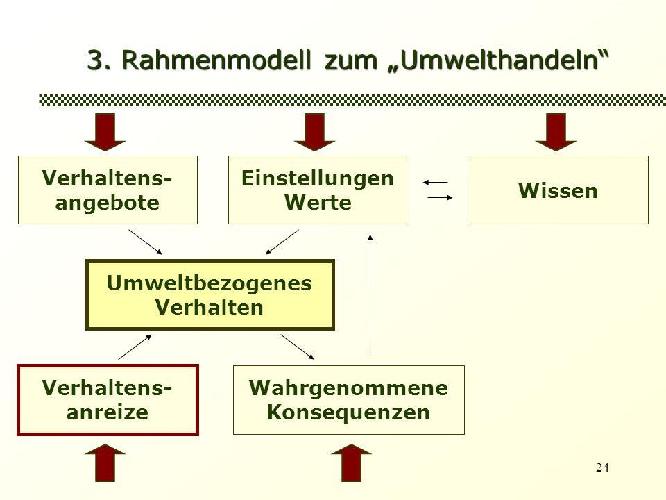 24 3. Rahmenmodell zum Umwelthandeln Verhaltens- angebote Einstellungen Werte Umweltbezogenes Verhalten Wissen Verhaltens- anreize Wahrgenommene Konse