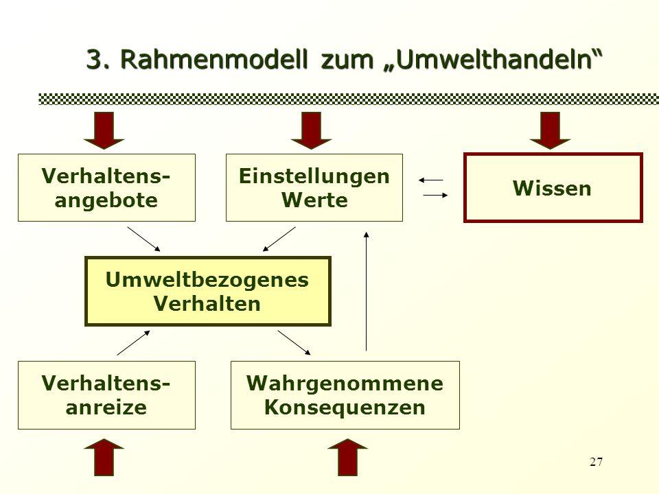 27 3. Rahmenmodell zum Umwelthandeln Verhaltens- angebote Einstellungen Werte Umweltbezogenes Verhalten Wissen Verhaltens- anreize Wahrgenommene Konse