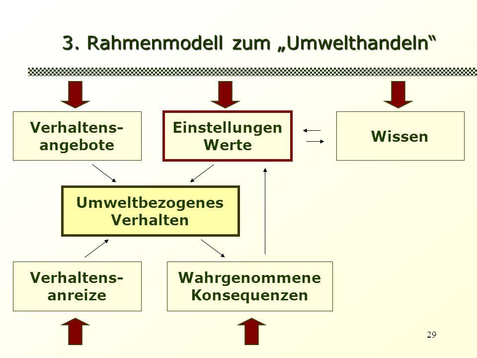 29 3. Rahmenmodell zum Umwelthandeln Verhaltens- angebote Einstellungen Werte Umweltbezogenes Verhalten Wissen Verhaltens- anreize Wahrgenommene Konse