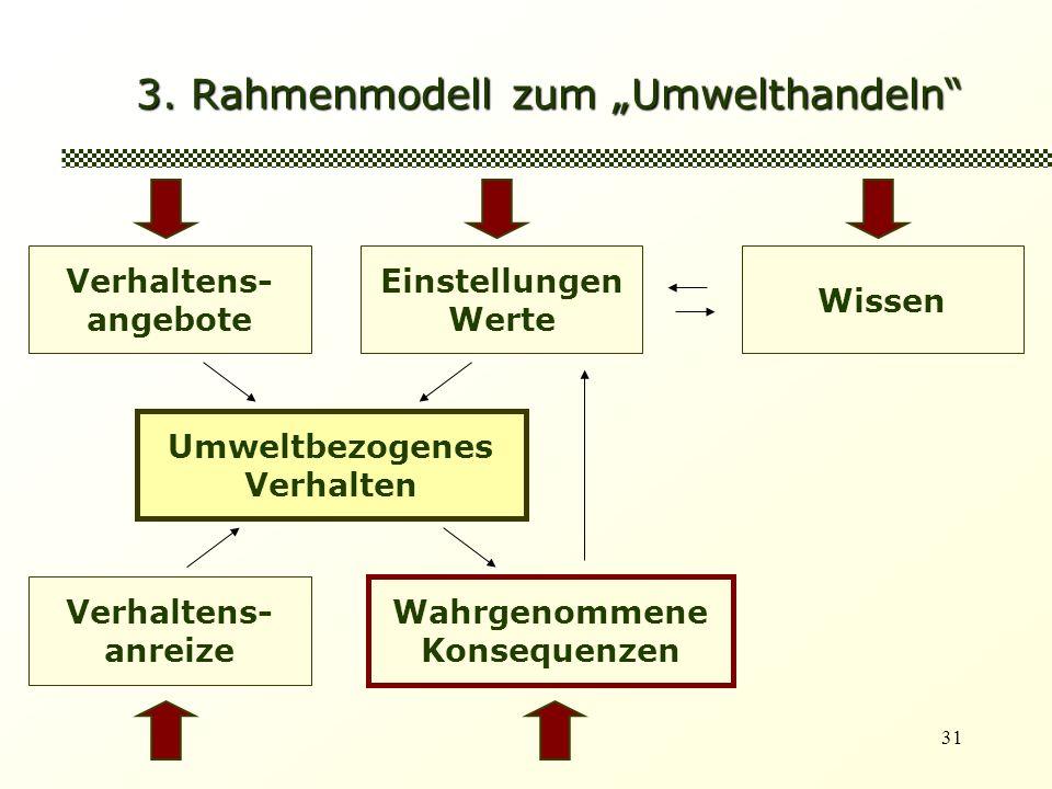 31 3. Rahmenmodell zum Umwelthandeln Verhaltens- angebote Einstellungen Werte Umweltbezogenes Verhalten Wissen Verhaltens- anreize Wahrgenommene Konse
