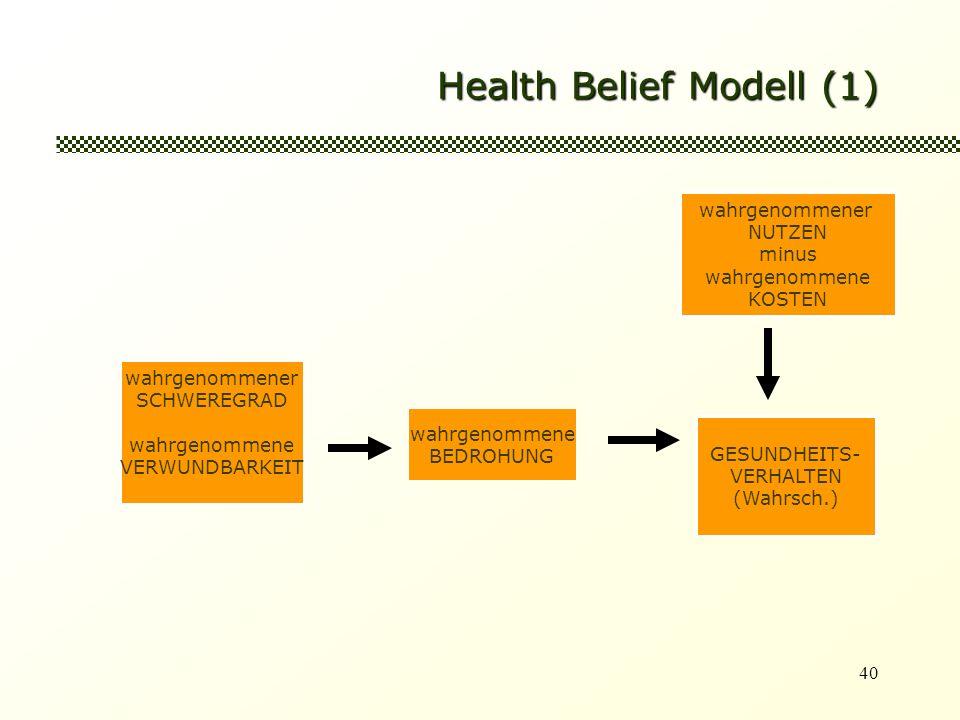 40 Health Belief Modell (1) wahrgenommener SCHWEREGRAD wahrgenommene VERWUNDBARKEIT wahrgenommene BEDROHUNG GESUNDHEITS- VERHALTEN (Wahrsch.) wahrgenommener NUTZEN minus wahrgenommene KOSTEN
