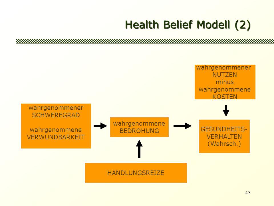 43 Health Belief Modell (2) wahrgenommener SCHWEREGRAD wahrgenommene VERWUNDBARKEIT wahrgenommene BEDROHUNG GESUNDHEITS- VERHALTEN (Wahrsch.) wahrgenommener NUTZEN minus wahrgenommene KOSTEN HANDLUNGSREIZE
