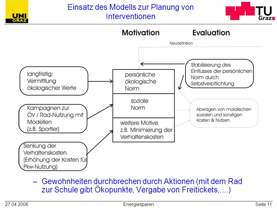 27.04.2006EnergiesparenSeite 11 Einsatz des Modells zur Planung von Interventionen –Gewohnheiten durchbrechen durch Aktionen (mit dem Rad zur Schule g