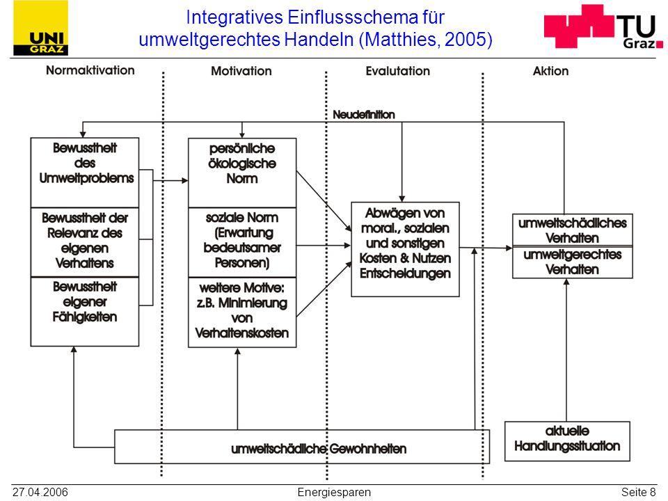 27.04.2006EnergiesparenSeite 8 Integratives Einflussschema für umweltgerechtes Handeln (Matthies, 2005)