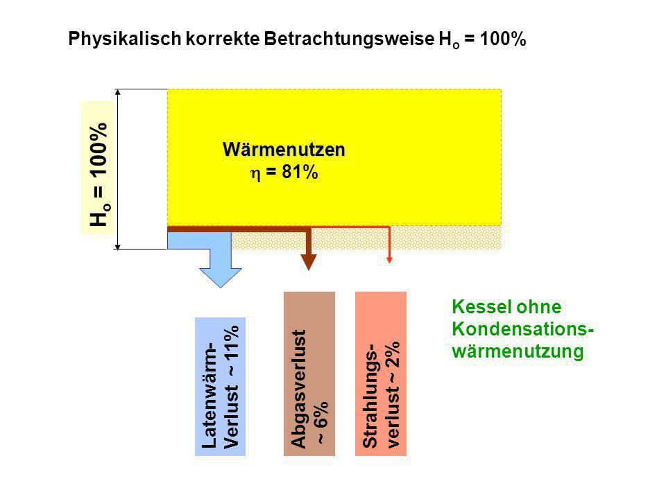 H u = 100% Physikalisch unkorrekte Betrachtungsweise H u = 100% Abgasverlust ~ 6% Strahlungs- verlust ~ 2% Wärmenutzen = 92% Latentwärme L D