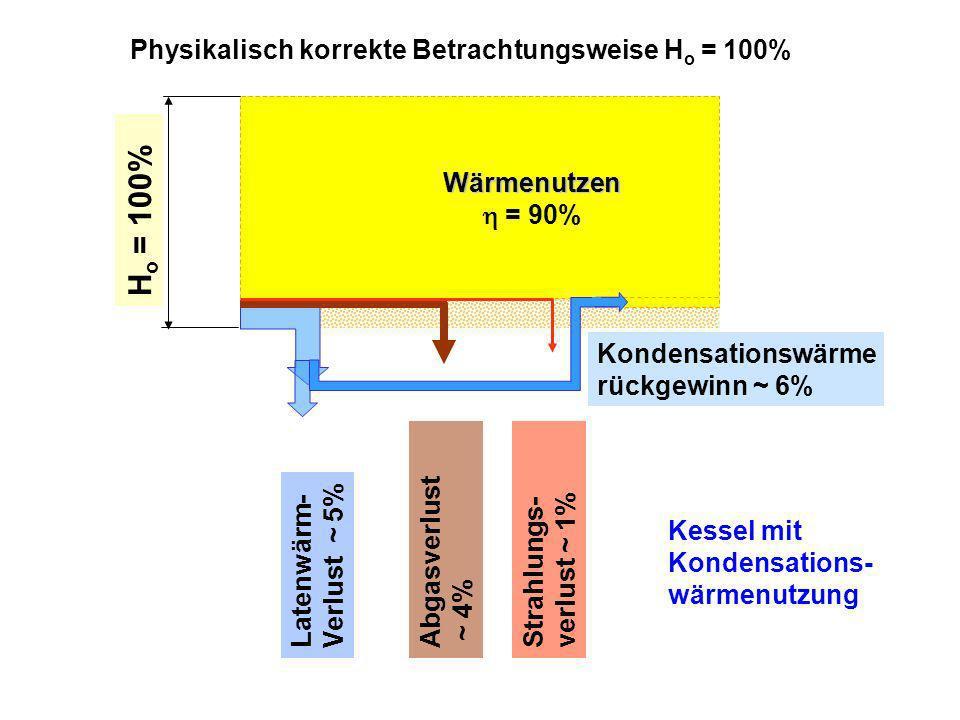 H o = 100% Wärmenutzen = 81% Physikalisch korrekte Betrachtungsweise H o = 100% Latenwärm- Verlust ~ 11% Kessel ohne Kondensations- wärmenutzung Strahlungs- verlust ~ 2% Abgasverlust ~ 6%