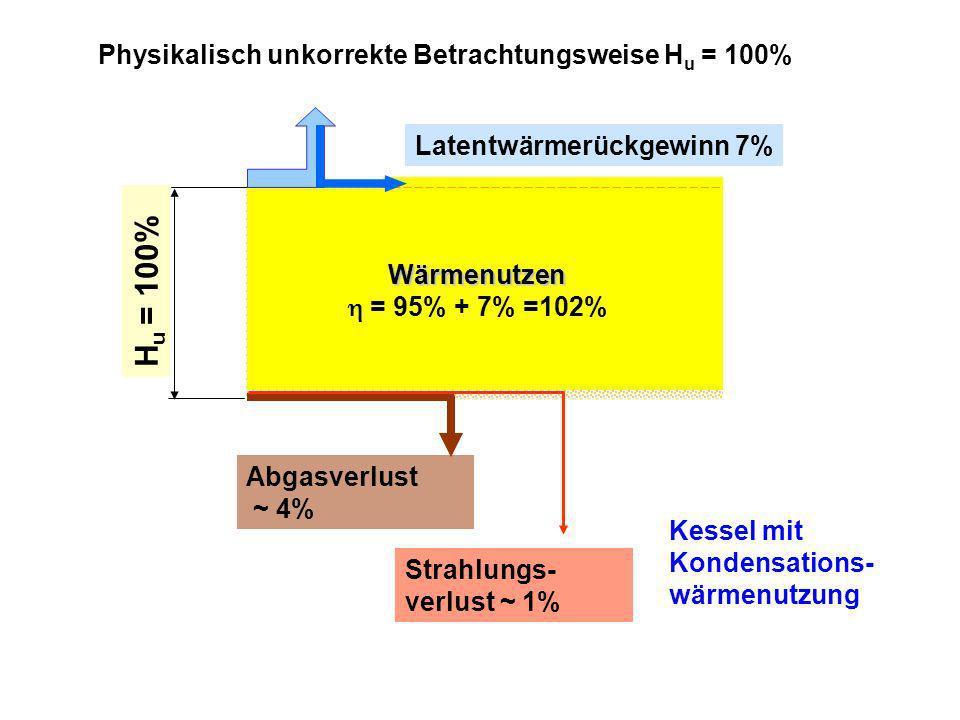 H u = 100% Physikalisch unkorrekte Betrachtungsweise H u = 100% Abgasverlust ~ 4% Kessel mit Kondensations- wärmenutzung Strahlungs- verlust ~ 1% Latentwärmerückgewinn 7% Wärmenutzen = 95% + 7% =102%