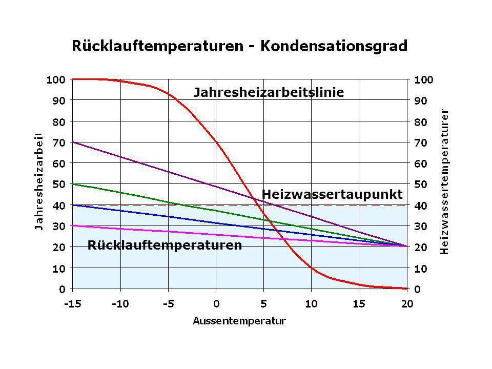 H u = 100% Physikalisch unkorrekte Betrachtungsweise H u = 100% Abgasverlust ~ 4% Kessel mit Kondensations- wärmenutzung Strahlungs- verlust ~ 1% Late