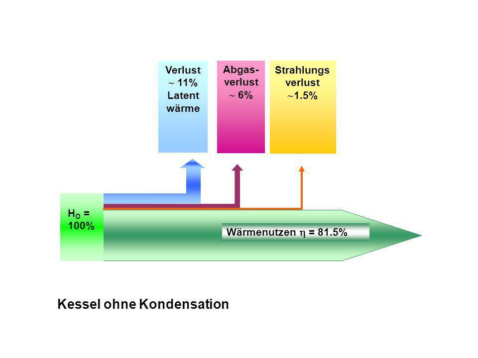 Verlust 11% Latent wärme Abgas- verlust 6% Strahlungs verlust 1.5% Wärmenutzen = 81.5% H O = 100% Kessel ohne Kondensation