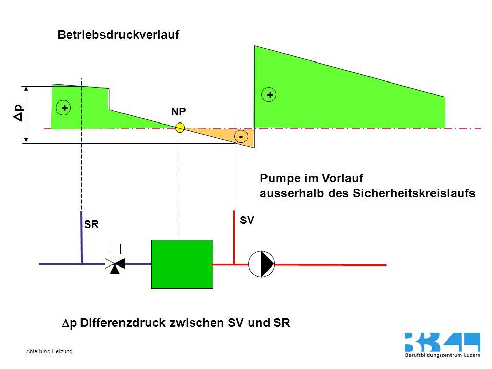 Abteilung Heizung SR SV Betriebsdruckverlauf + - NP + p p Differenzdruck zwischen SV und SR Pumpe im Vorlauf ausserhalb des Sicherheitskreislaufs