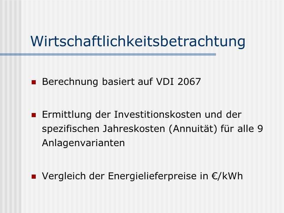 Wirtschaftlichkeitsbetrachtung Berechnung basiert auf VDI 2067 Ermittlung der Investitionskosten und der spezifischen Jahreskosten (Annuität) für alle 9 Anlagenvarianten Vergleich der Energielieferpreise in /kWh