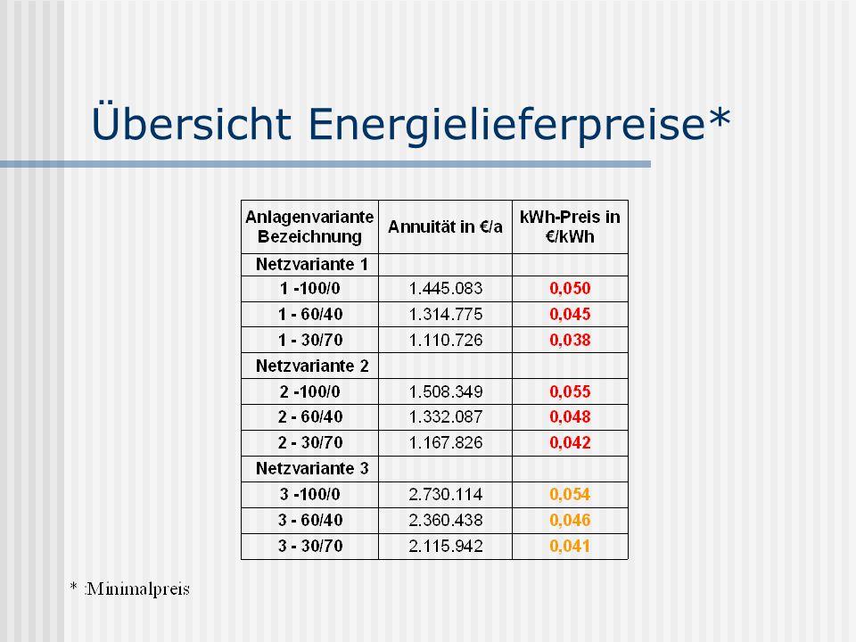 Übersicht Energielieferpreise*