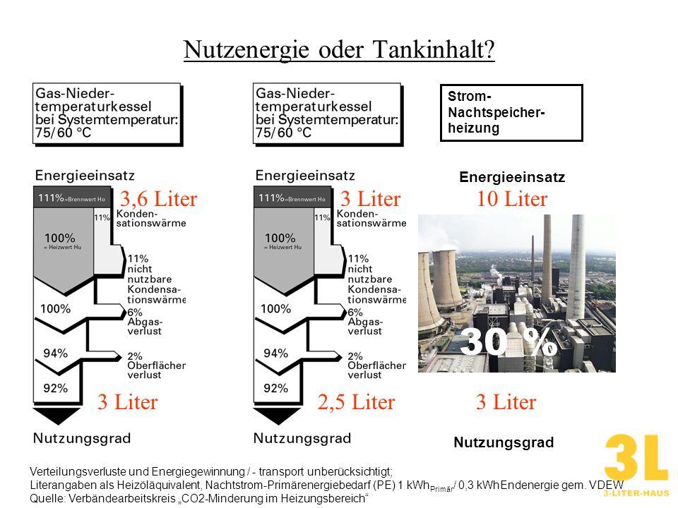 Einordnung des 3-Literhauses 3 l/m² kWh/m²