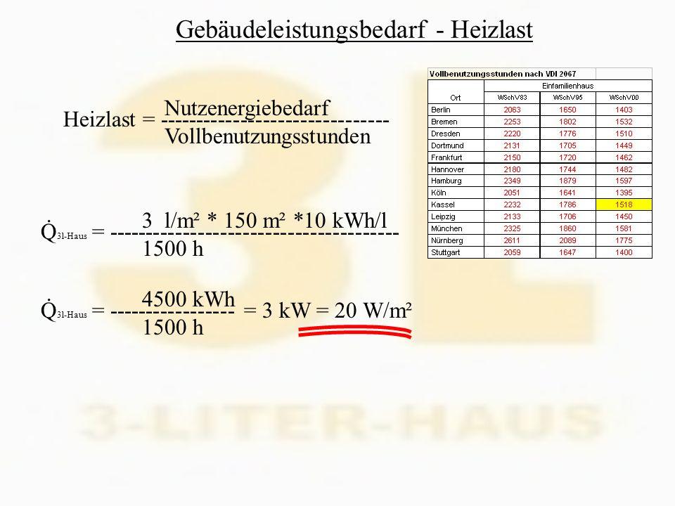 Weitere Systeme zur Wärmebereitstellung Holzheizung (Pellets, Stückholz) Ölheizung (Jahresvorrat: mit 500-Litertank gesichert) Brennstoffzelle (in der Erprobung) Erdgas-Wärmepumpe ….