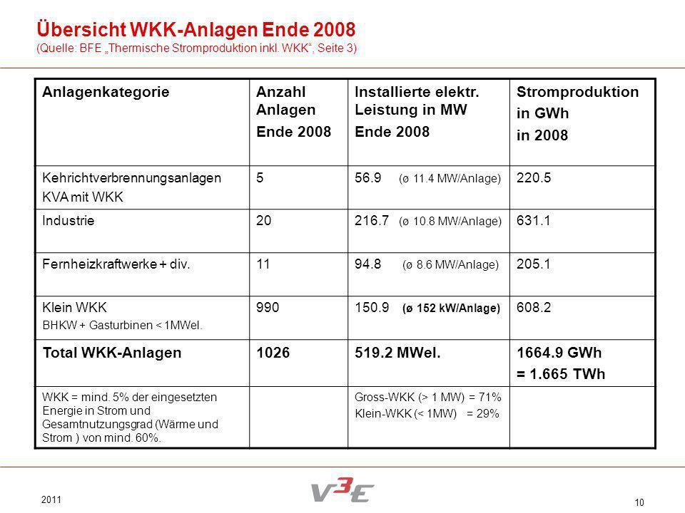 2011 10 Übersicht WKK-Anlagen Ende 2008 (Quelle: BFE Thermische Stromproduktion inkl. WKK, Seite 3) AnlagenkategorieAnzahl Anlagen Ende 2008 Installie